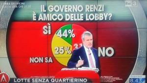 ECCO COME GLI AMICI DELLE LOBBY VI MANIPOLANO E VI CONVINCONO CHE TUTTO VA BENE!