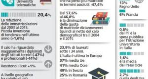 UNIVERSITA' IN DECLINO: IL TRISTE PRIMATO ITALIANO. SCOPRI DI CHI SONO LE COLPE!