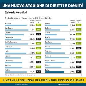 BORSE DI STUDIO, NUOVA STAGIONE DI DIRITTI E DIGNITA' CONTRO DISUGUAGLIANZE NORD-SUD